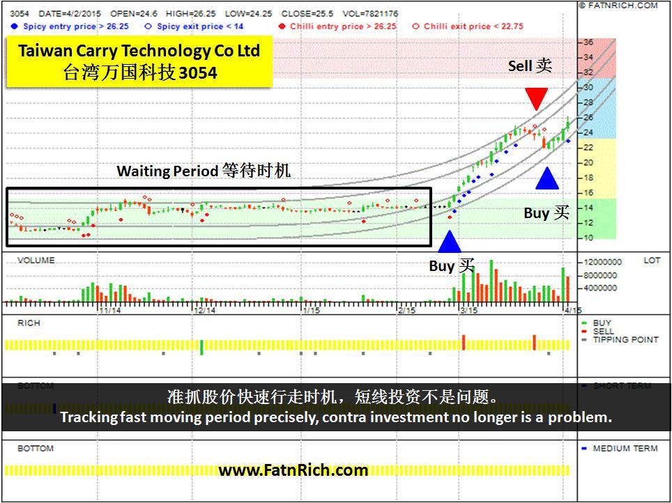 台湾股票万国科技 3054 (Carry Technology Co Ltd)