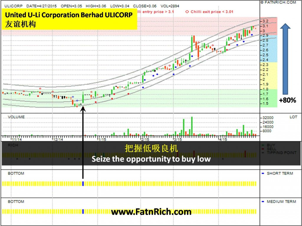 大马股票友谊机构 UNITED U-LI CORPORATION BHD(ULICORP 7133)