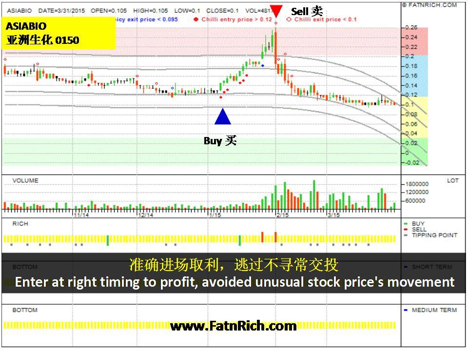大马股票亚洲生化 (Asiabio 0150) 入市即赚