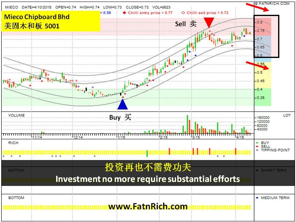 大马股票美固木和板(Mieco Chipboard Bhd 5001)