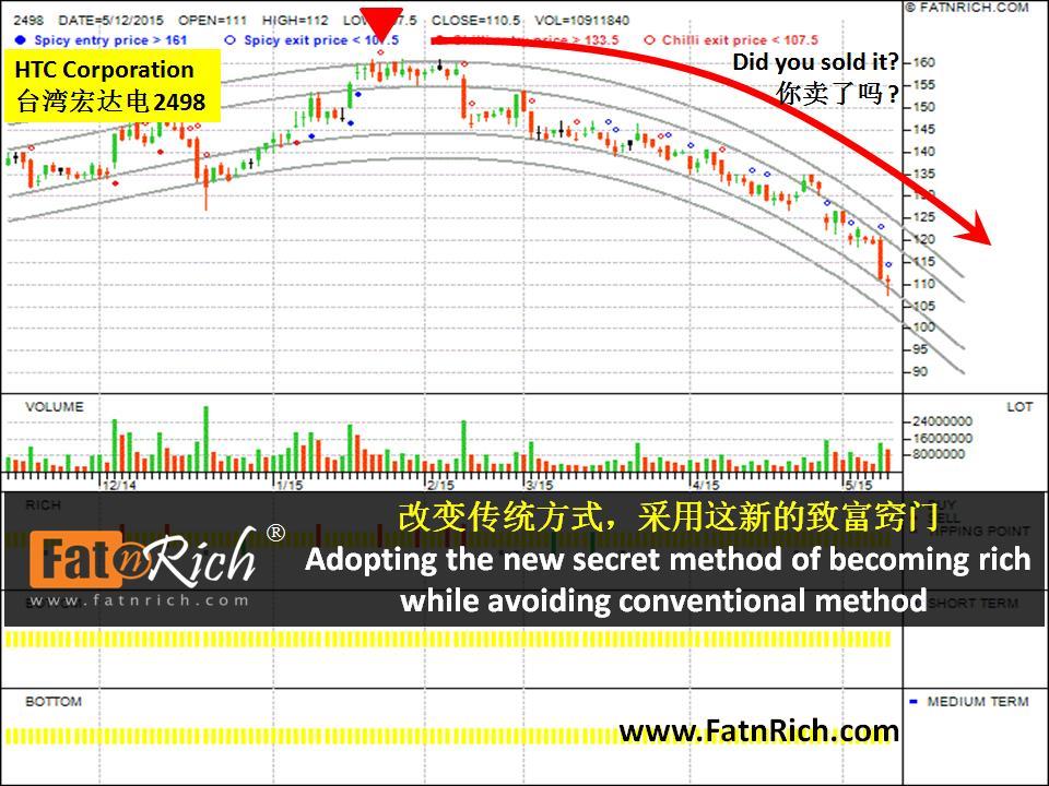 台湾股票宏达电 HTC Corporation 2498