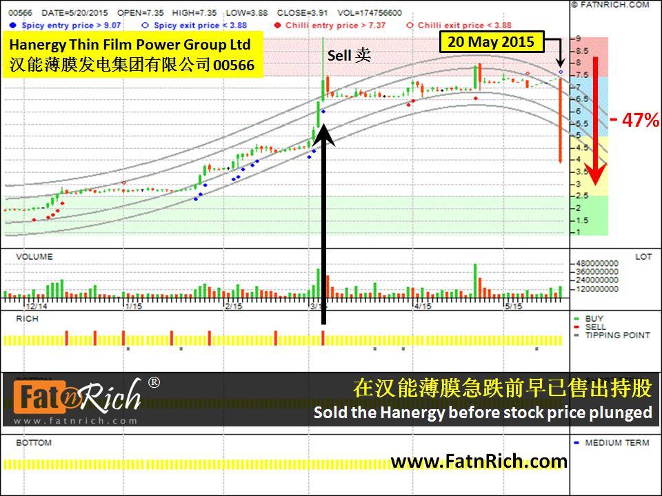 香港股票汉能薄膜发电集团有限公司 Hanergy Thin Film Power Group Ltd (00566)