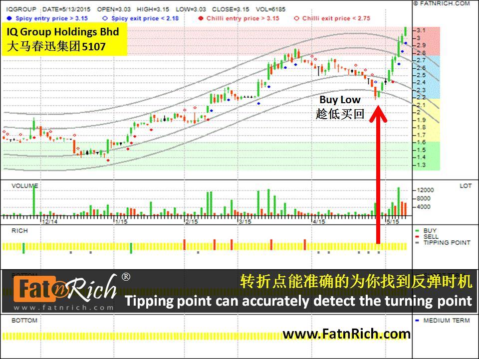 大马股票春汛集团 IQ Group Holdings Berhad (5107)