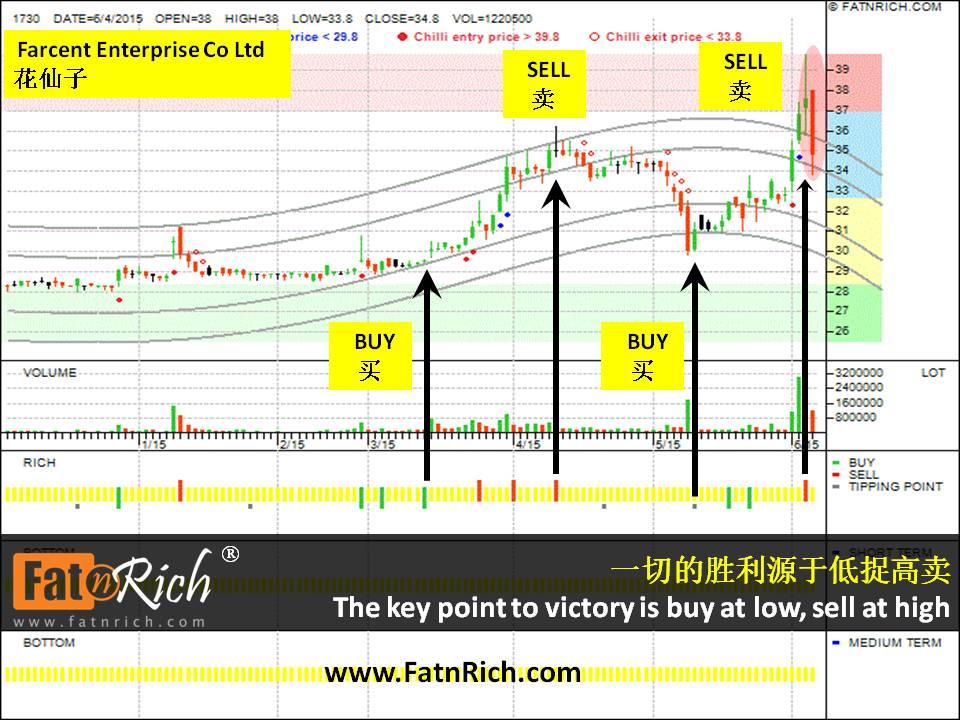 台湾股票花仙子 Farcent Enterprise Co Ltd 1730
