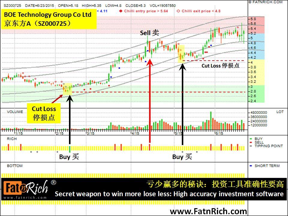 中国股票京东方科技 BOE Technology Group Co Ltd SZ000725 京东方A