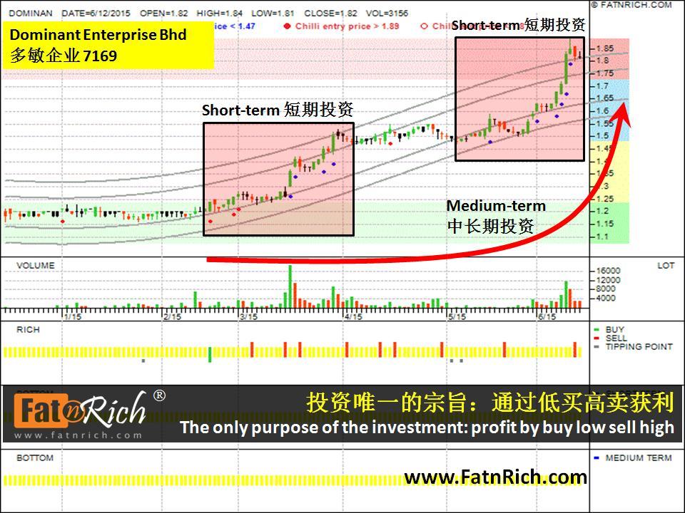 大马股票多敏企业 Dominant Enterprise Bhd (Dominan 7169)