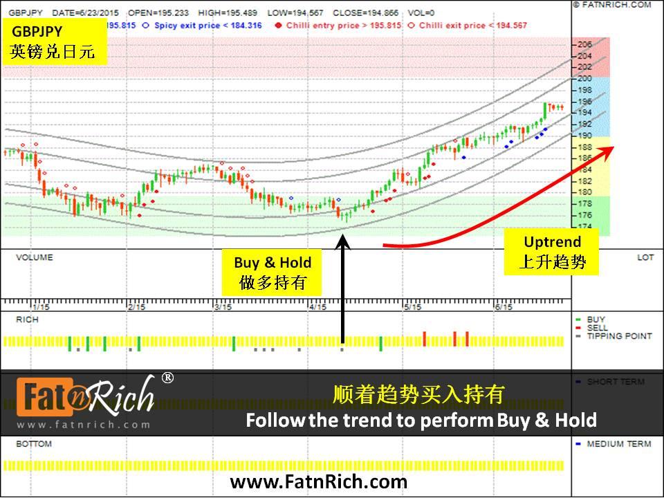 外汇英镑兑日元走势 GBPJPY