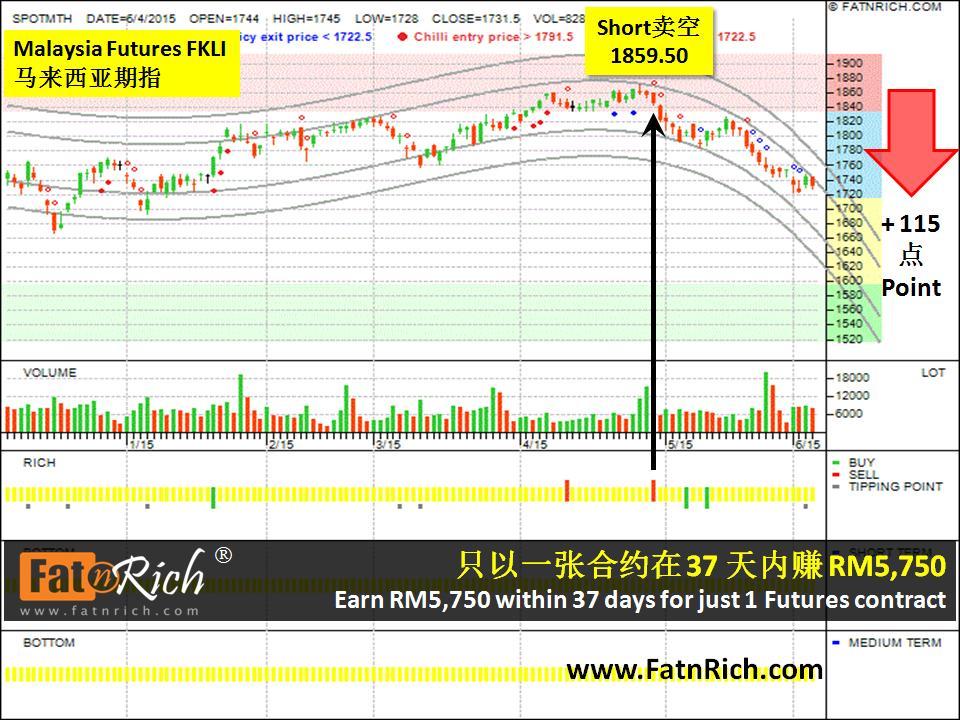 大马期指市场 Malaysia Futures FKLI