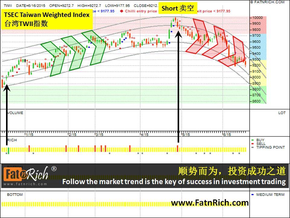 台湾 TWII 指数 TSEC Taiwan Weighted Index