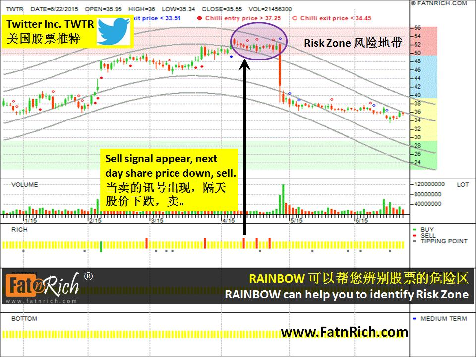 美国股票推特 US stock Twitter Inc.(TWTR)