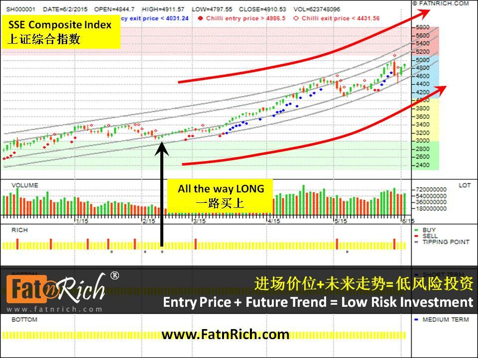 中国上证综合指数 SSE Composite Index SH000001