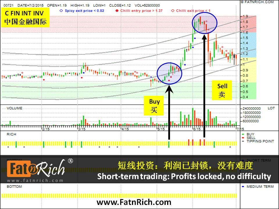香港股票中国金融国际投资有限公司 China Financial International Investments Ltd  00721