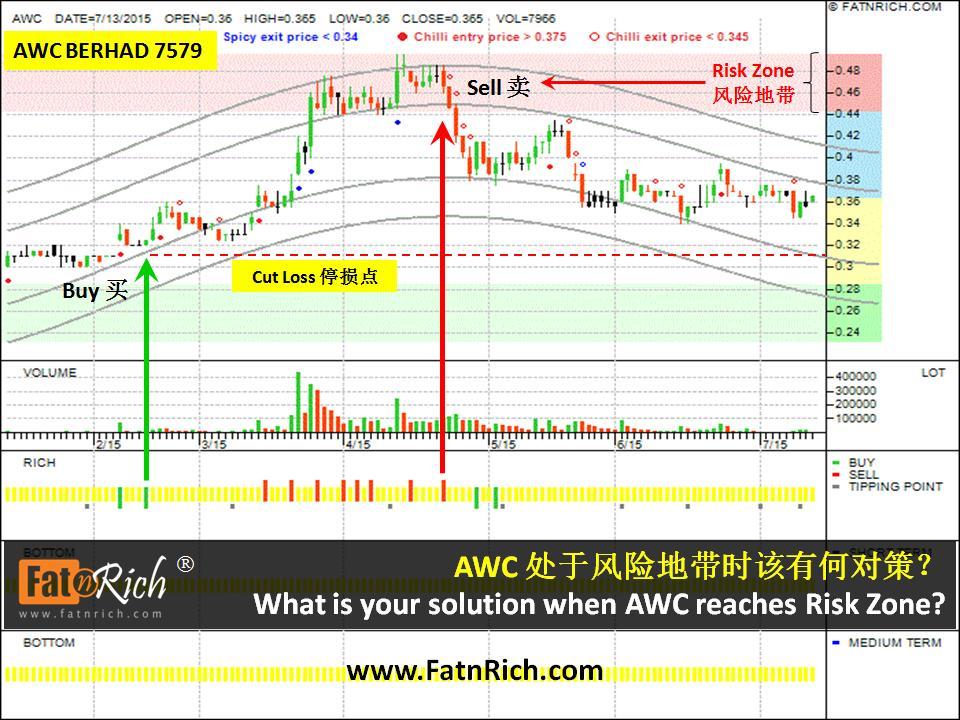大马股票 AWC Berhad 7579