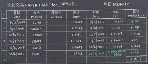 GBPUSD 英镑兑美元的四种赚钱方法