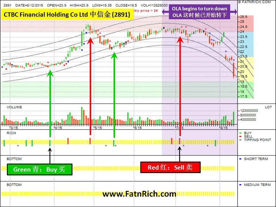 台湾股票:中信金 CTBC Financial Holding Co Ltd (2891)