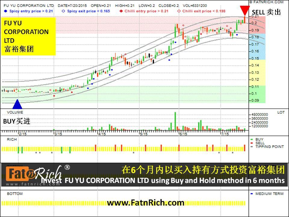 如何赚钱翻倍:新加坡股票富裕集团 FU YU CORPORATION LTD
