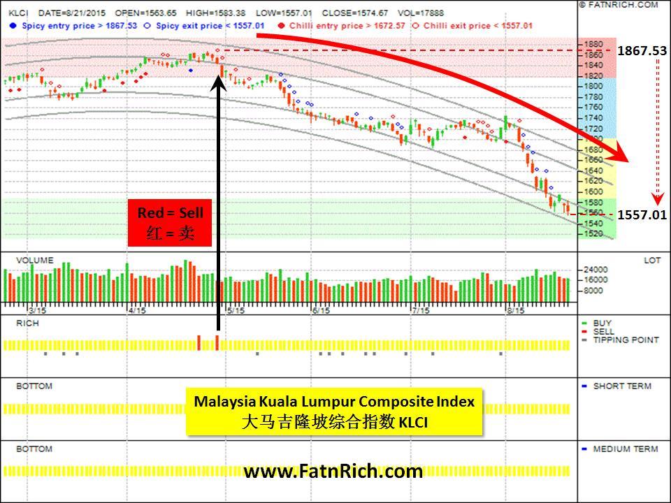 大马吉隆坡综合指数 Malaysia Kuala Lumpur Composite Index KLCI