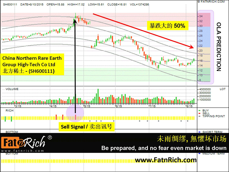 中国股票北方稀土 China Northern Rare Earth Group High-Tech Co Ltd (SH600111)