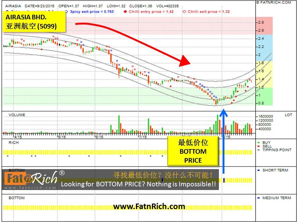 大马股票亚洲航空 AIRASIA 5099 股价启飞