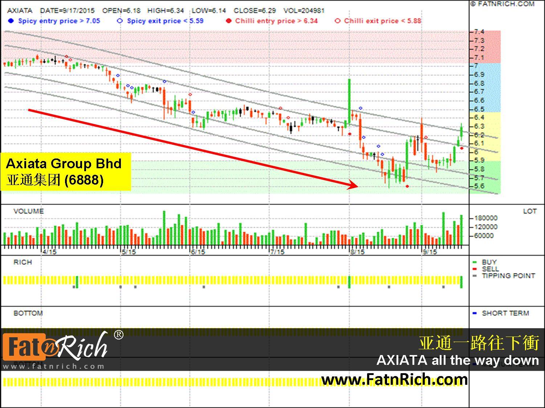 Malaysia stock Axiata Group Berhad 6888