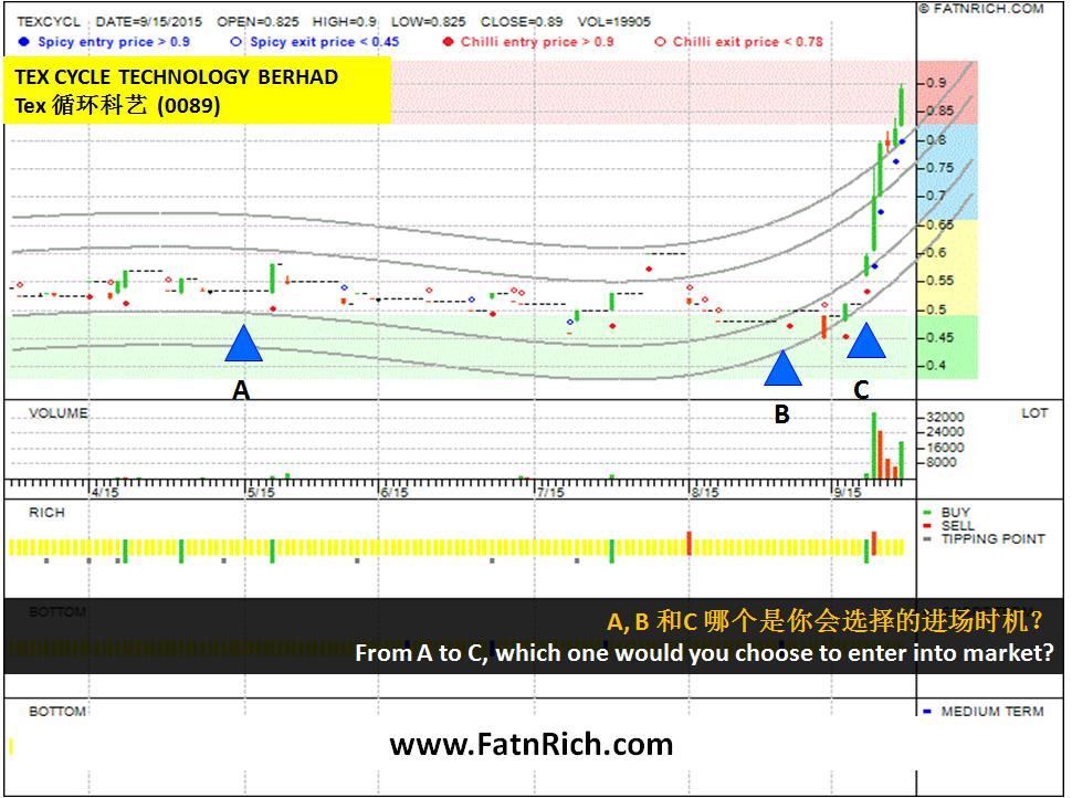 马来西亚股票Tex 循环科艺 TEXCYCL 0089