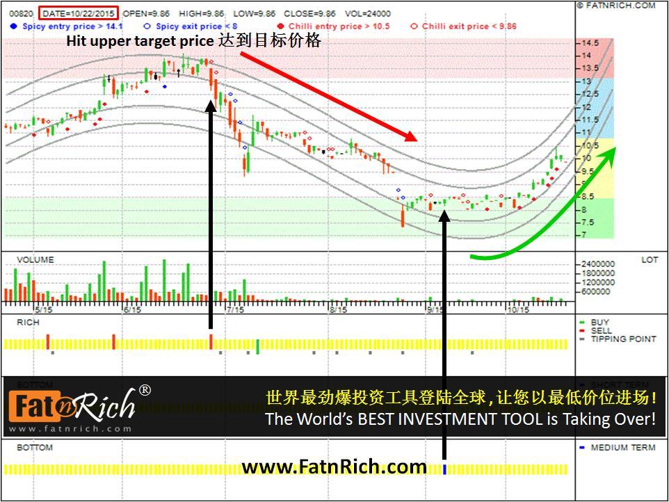香港股票汇丰中国翔龙基金 HSBC China Dragon Fund 00820 (3)