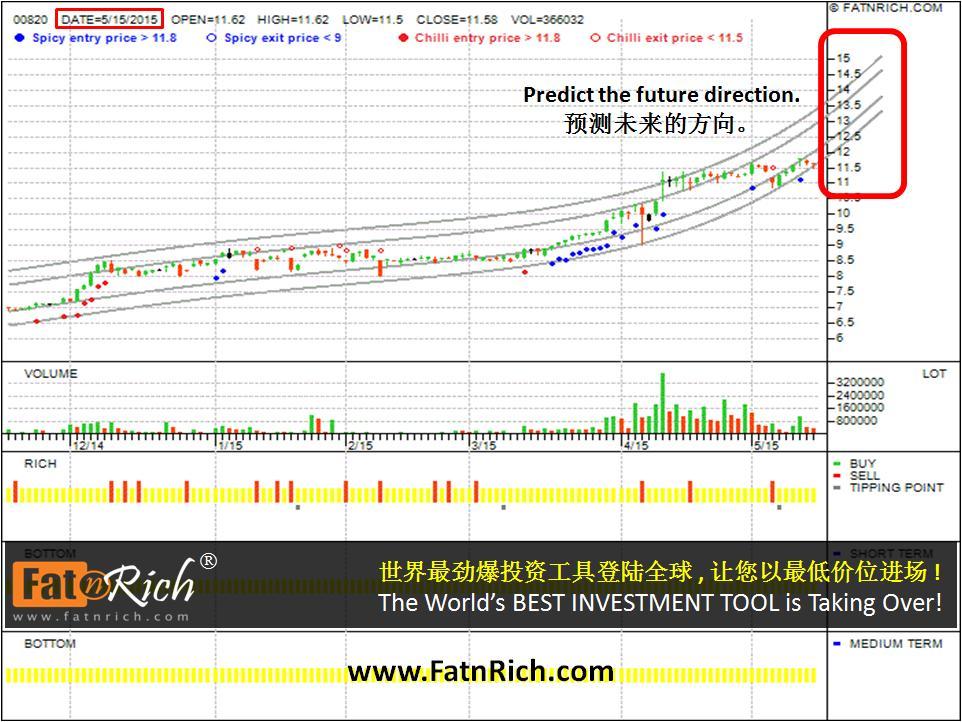 香港股票汇丰中国翔龙基金 HSBC China Dragon Fund 00820