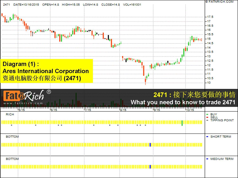 台湾股票资通电脑股分有限公司 Ares International Corporation 2471