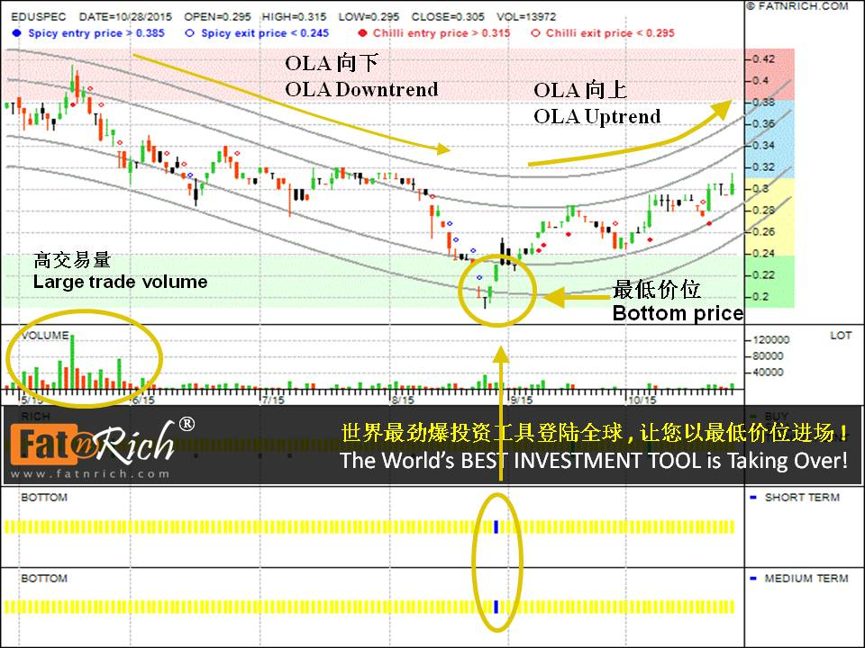 股票免费教学 - 股市操作精华 马来西亚股票育式培 (EDUSPEC: 0107)