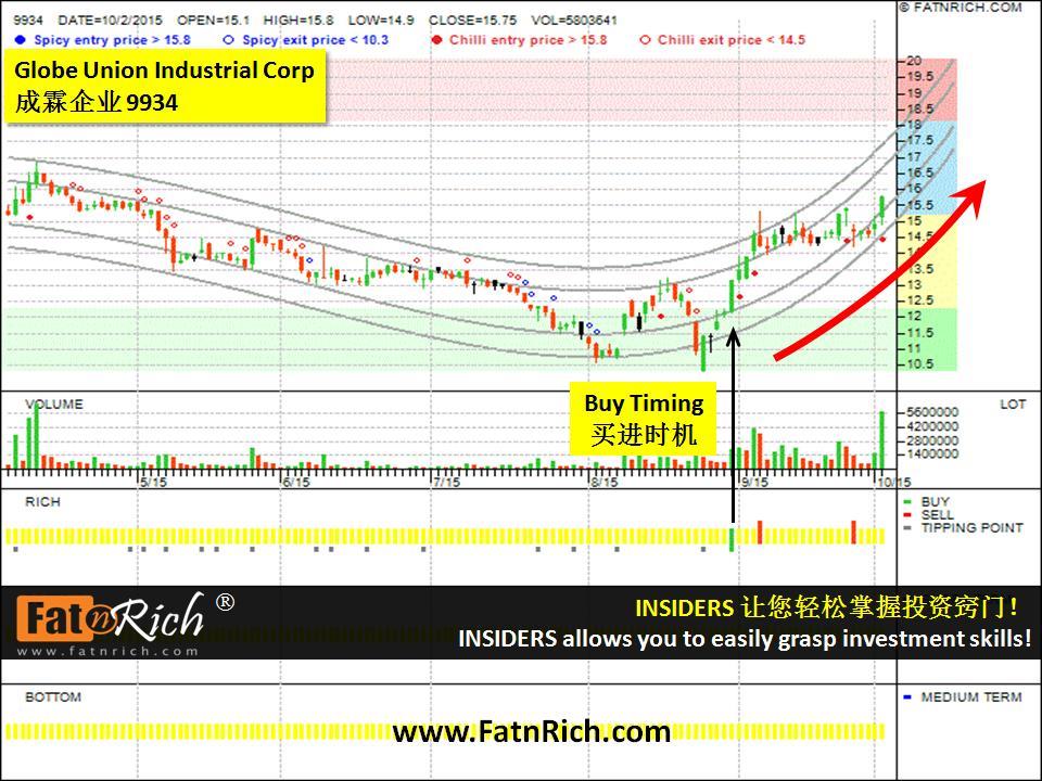 台湾股票成霖企业 GLOBE UNION INDUSTRIAL CORP 9934