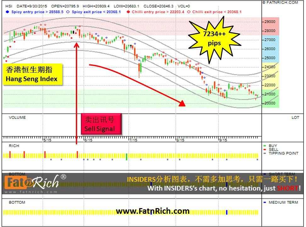 香港恒生期指 Hong Kong Hang Seng Index HSI