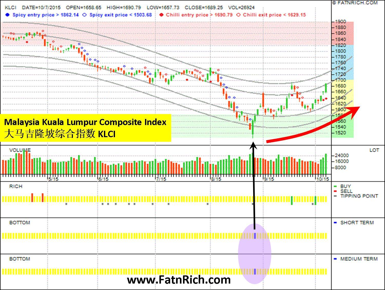 您完美进场时机的指标 马来西亚吉隆坡综合指数 Malaysia Kuala Lumpur Composite Index (KLCI)
