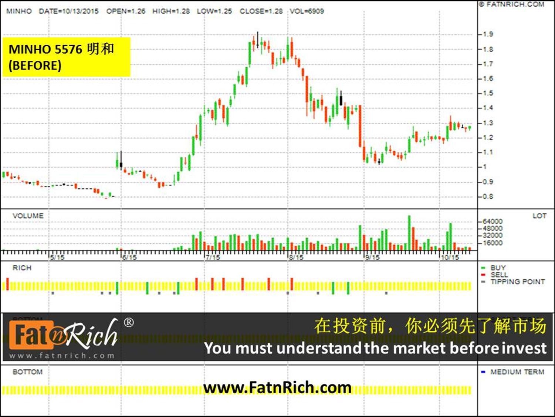 大马股票明和 MINHO 5576