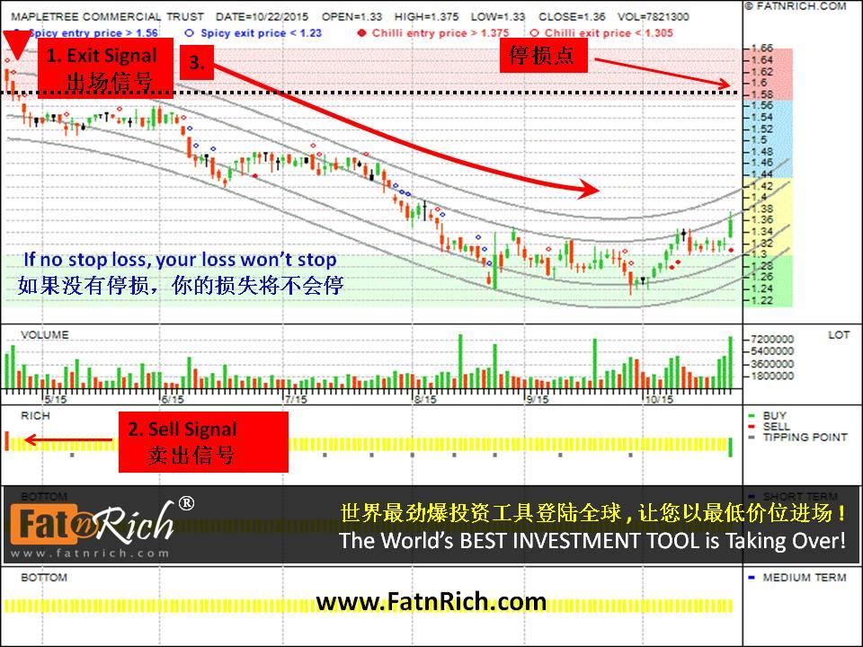 股票免费教学 - 停损点 新加坡股票丰树商产信托 (MapleTree Commercial Trust)