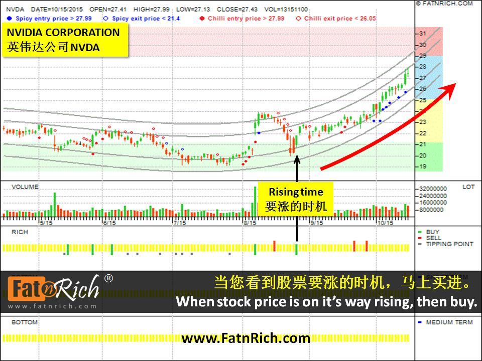 美国股票英伟达公司 NVIDIA Corporation (NVDA) 股票要涨时,马上买进