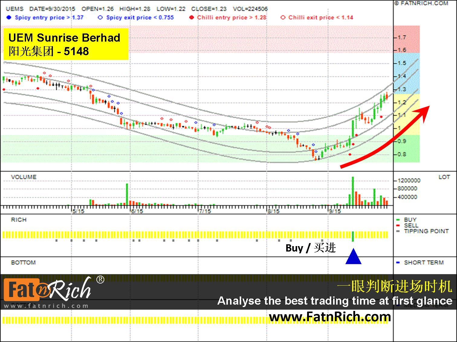 马来西亚股票阳光集团 UEMS SUNRISE Berhad 5148
