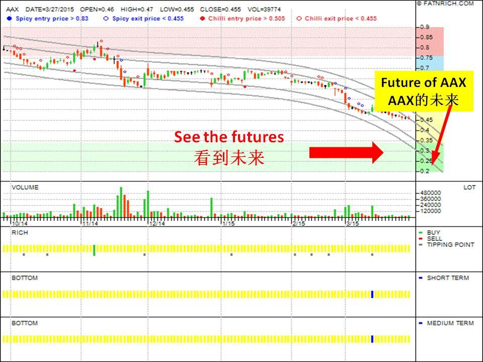 马来西亚股票 AirAsia X (AAX: 5238) 的未来
