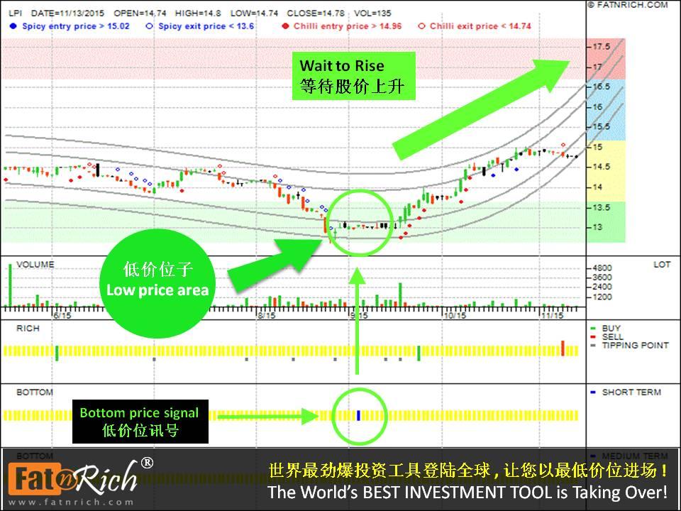 投资蓝筹股的技巧马来西亚股票伦平资本 LPI 8621