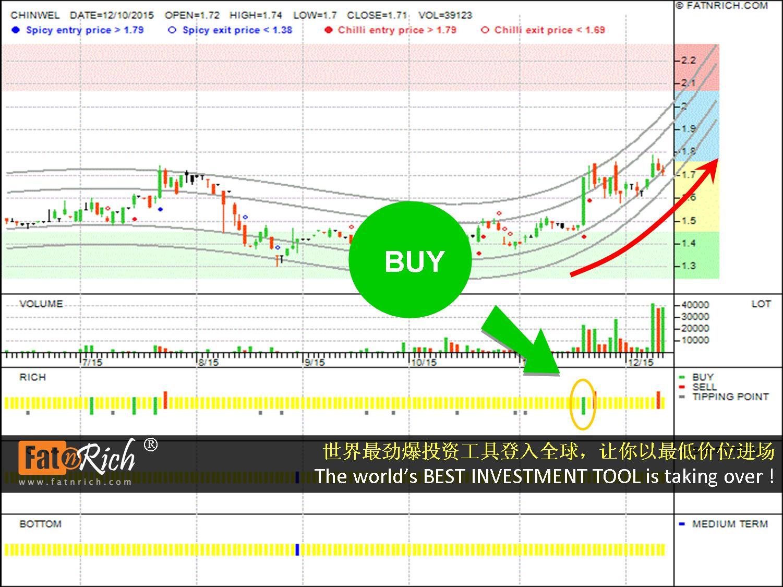马来西亚股票晋纬控股 CHIN WELL HOLDINGS BHD CHINWEL 5007