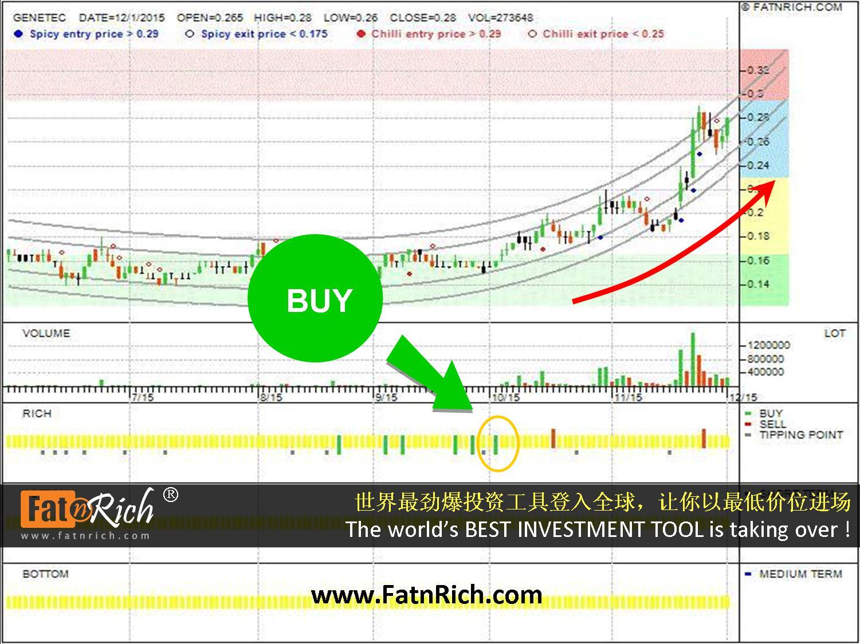 马来西亚股票震科 Genetec Technologies Berhad (GENETEC 0104)