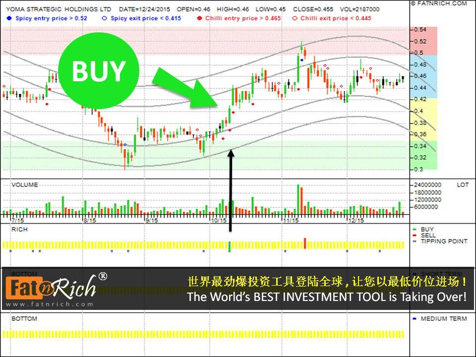 股票也可以短线操作 新加坡股票祐玛战略 YOMA STRATEGIC HOLDINGS LTD
