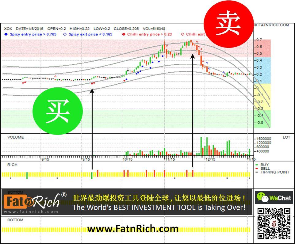 大马股票说电讯 XOX 0165