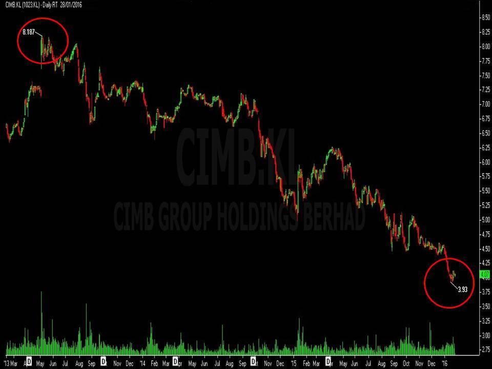 联昌国际银行CIMB 1023