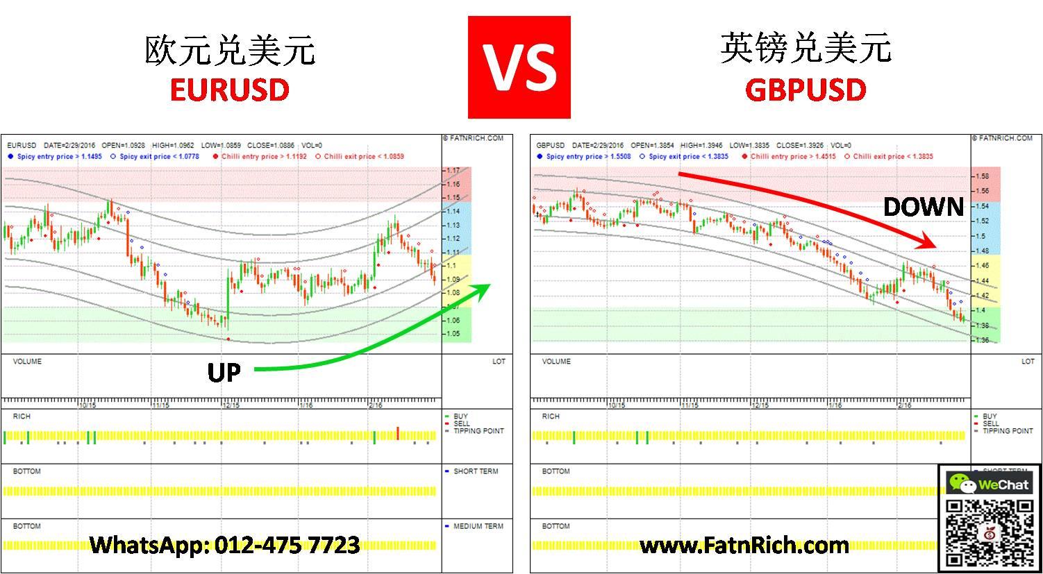 欧元兑美元 vs 英镑兑美元 EURUSD vs GBPUSD