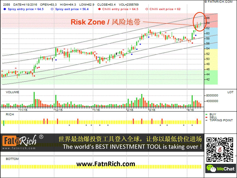 敬鹏 2355 Chin Poon Industrial Co Ltd