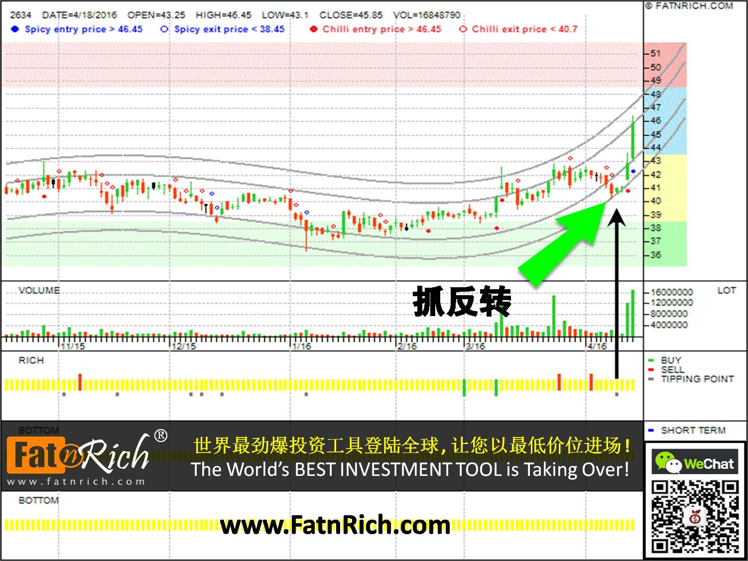 台湾股票漢翔 Aerospace Industrial Development Corp 2634