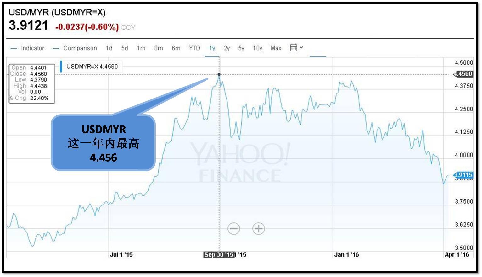 USDMYR 美元兑马币外汇走势