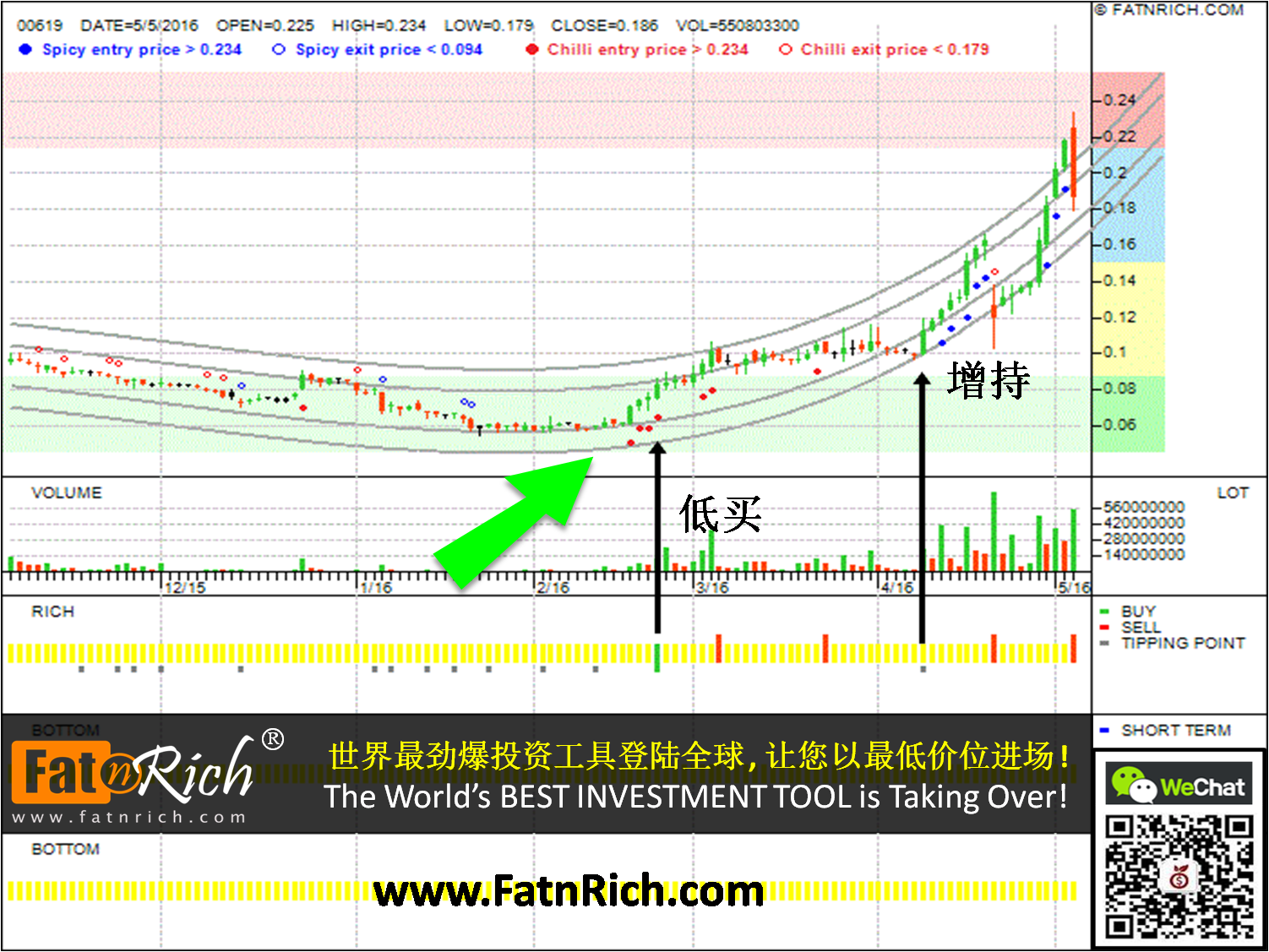 香港股票南華金融 South China Financial Holdings Limited 00619