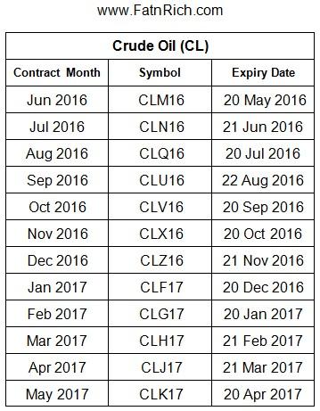 Crude Oil 期货原油的符号 CL