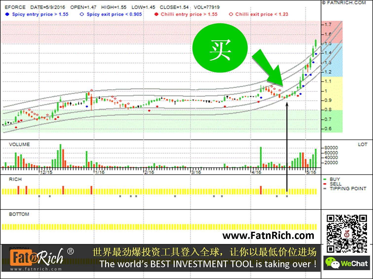 马来西亚股票力扬科技 EFORCE 0056(Excel Force Msc Berhad)